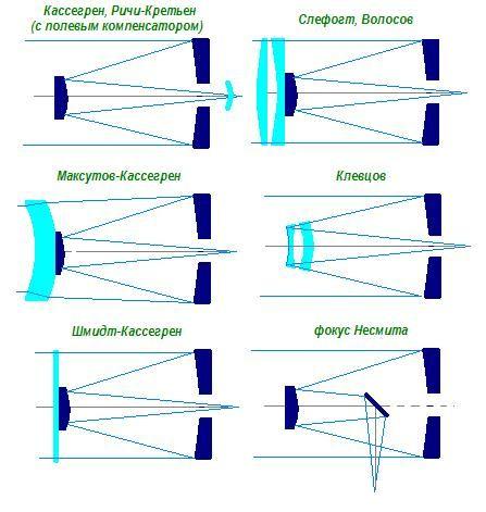 Существует несколько их схем.  У всех есть свои сторонники, но многие всё-же сходятся на том, что телескопы на...